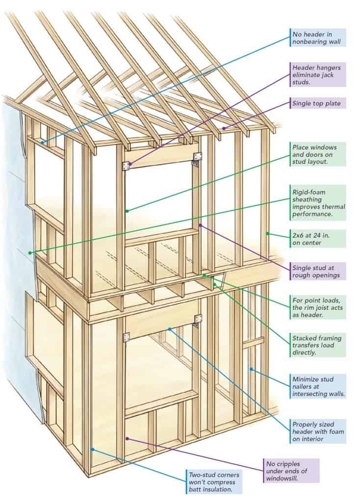 Framing An Interior Wall On Advanced Framing for Tiny Houses For Tiny Houses