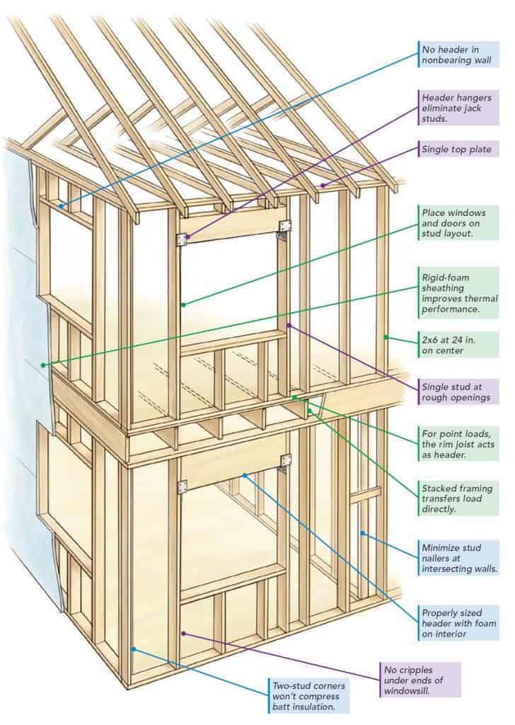 Advanced Framing For Tiny Houses - tiny house framing